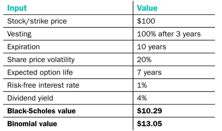 Effect of dividends on employee stock options